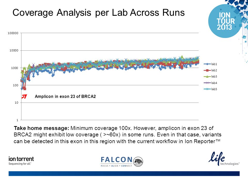 Coverage Analysis per Lab Across Runs