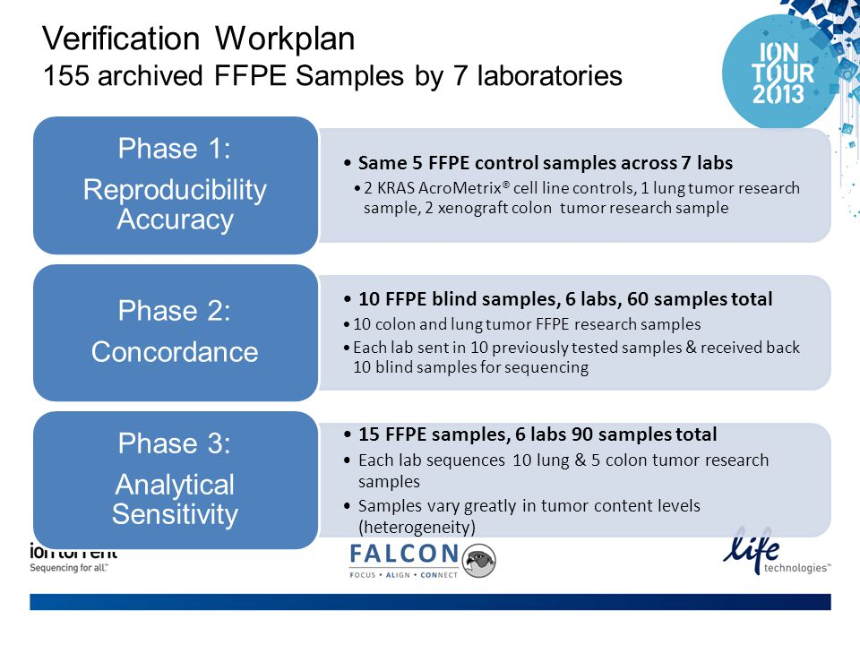 Verification Workplan 155 archived FFPE Samples by 7 laboratories