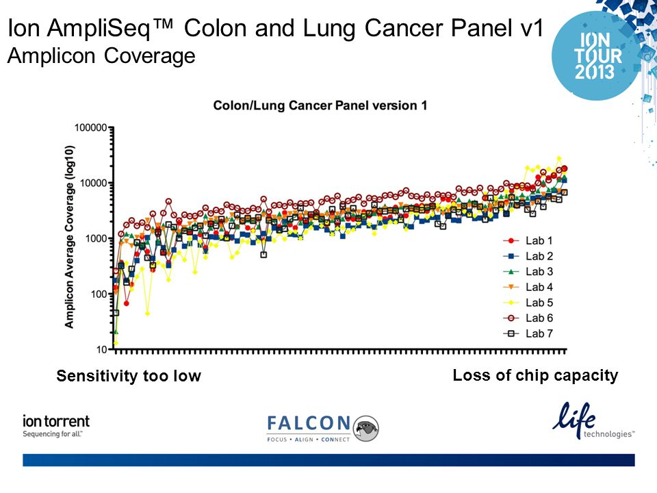 Ion AmpliSeq™ Colon and Lung Cancer Panel v1 Amplicon Coverage