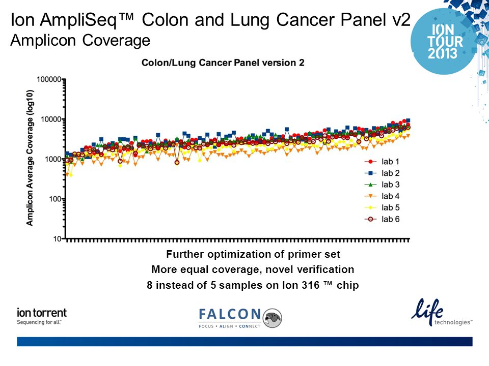 Ion AmpliSeq™ Colon and Lung Cancer Panel v2 Amplicon Coverage