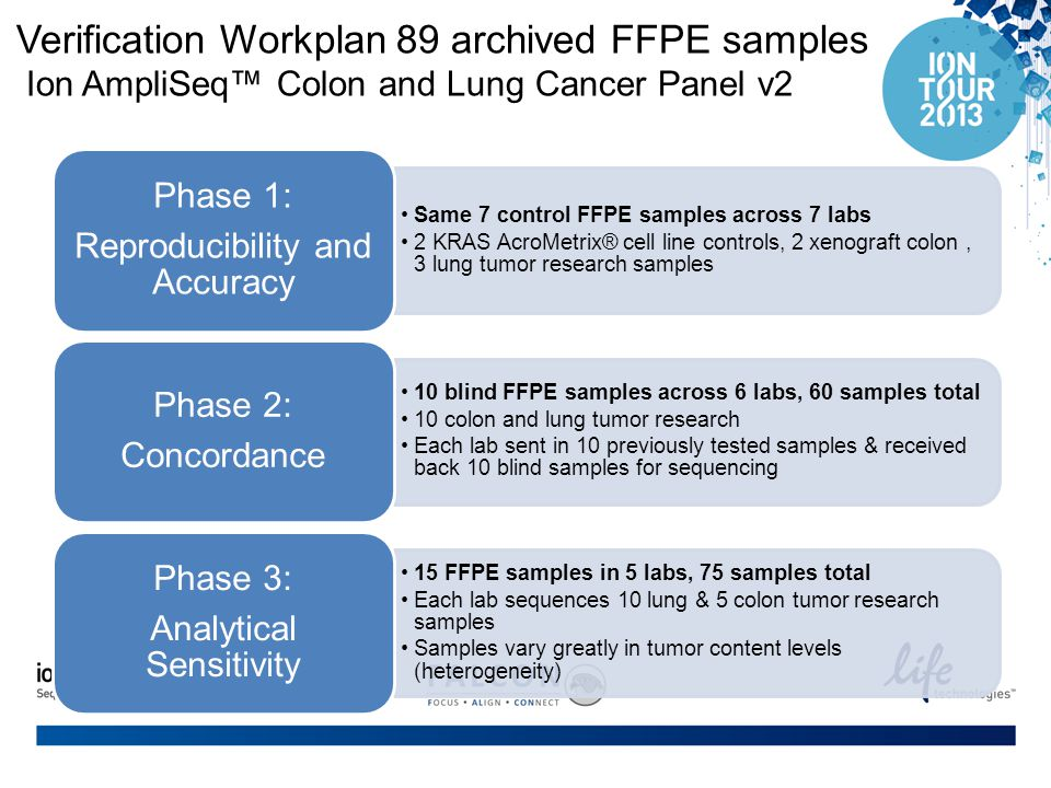 Verification Workplan 89 archived FFPE samples Ion AmpliSeq™ Colon and Lung Cancer Panel v2