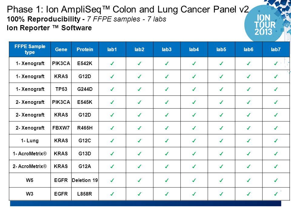 Phase 1: Ion AmpliSeq™ Colon and Lung Cancer Panel v2