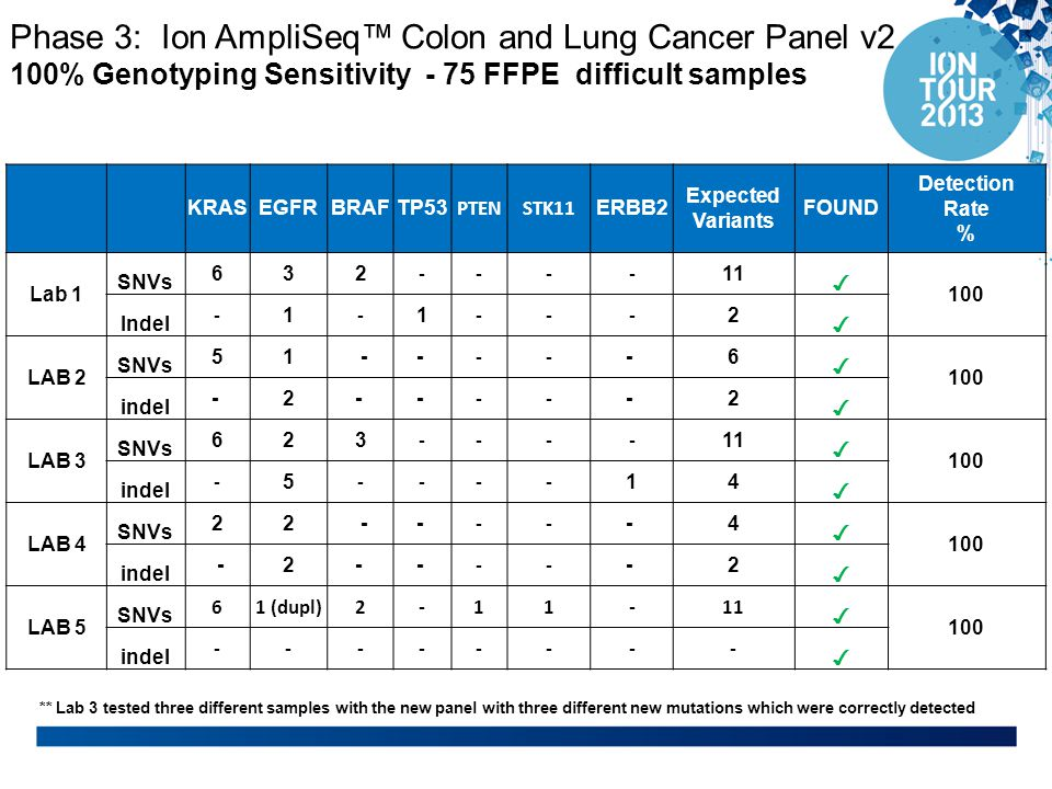 Phase 3: Ion AmpliSeq™ Colon and Lung Cancer Panel v2 100% Genotyping Sensitivity - 75 FFPE difficult samples