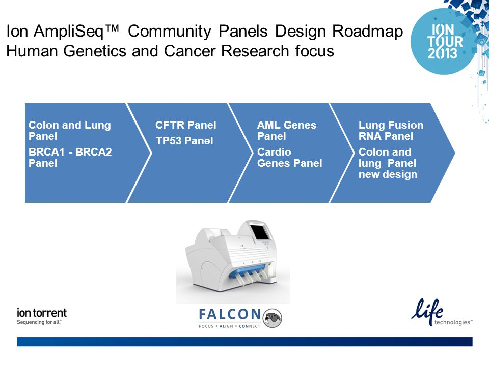 Ion AmpliSeq™ Community Panels Design Roadmap Human Genetics and Cancer Research focus