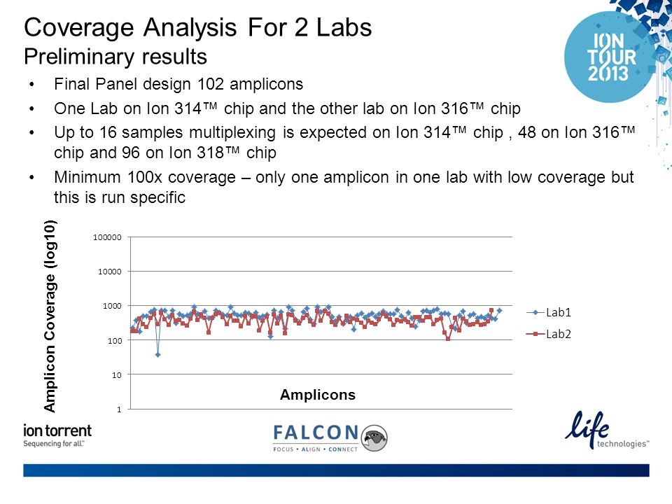 Coverage Analysis For 2 Labs Preliminary results