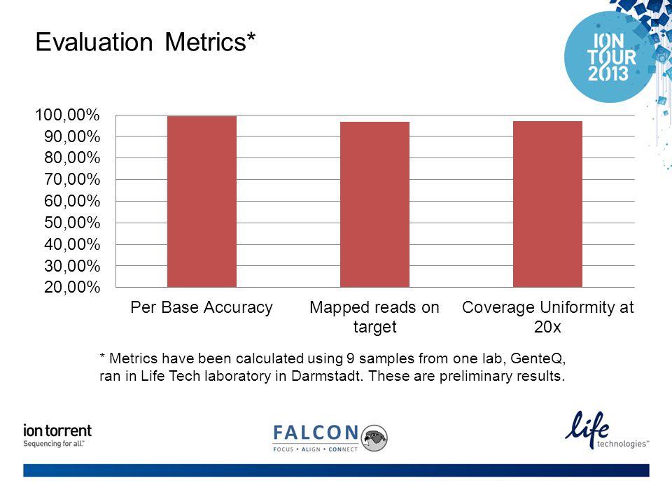 Evaluation Metrics*