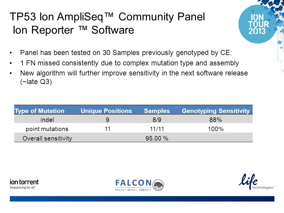 TP53 Ion AmpliSeq™ Community Panel Ion Reporter ™ Software