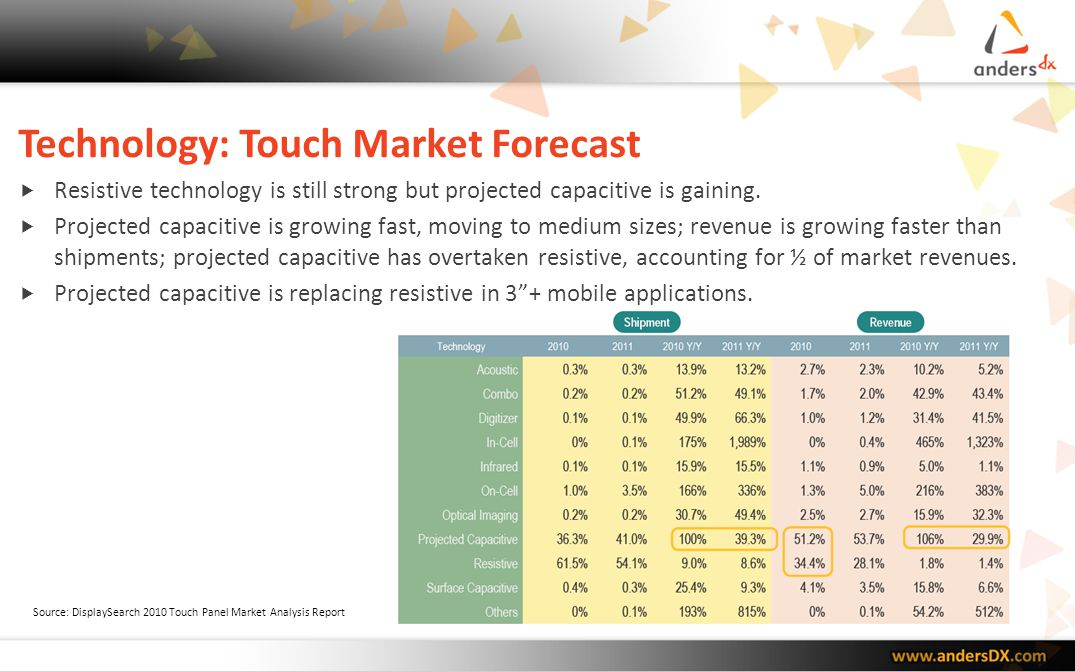 Technology: Touch Market Forecast