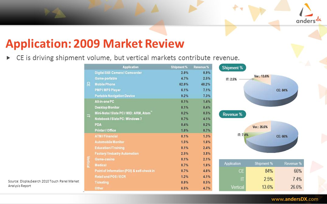 Application: 2009 Market Review