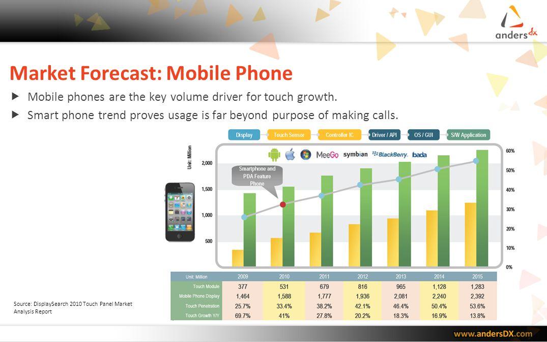 Market Forecast: Mobile Phone