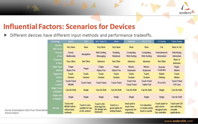 Influential Factors: Scenarios for Devices