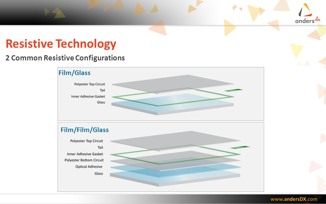 Resistive Technology 2 Common Resistive Configurations Film/Glass