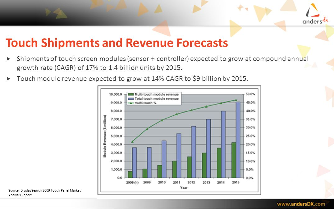 Touch Shipments and Revenue Forecasts