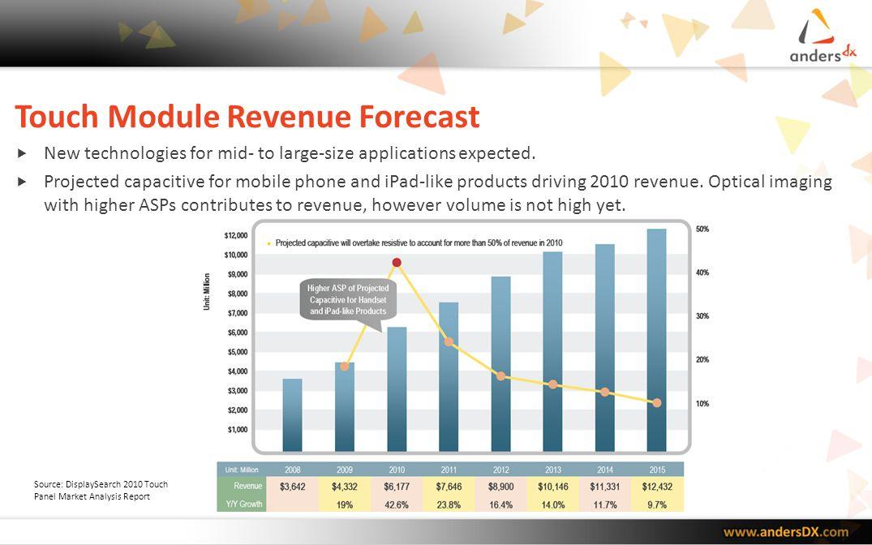 Touch Module Revenue Forecast