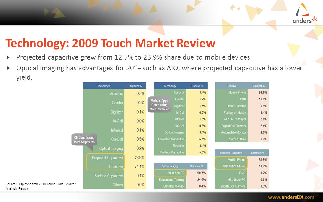Technology: 2009 Touch Market Review