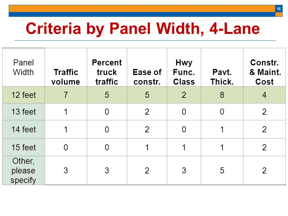 Criteria by Panel Width, 4-Lane