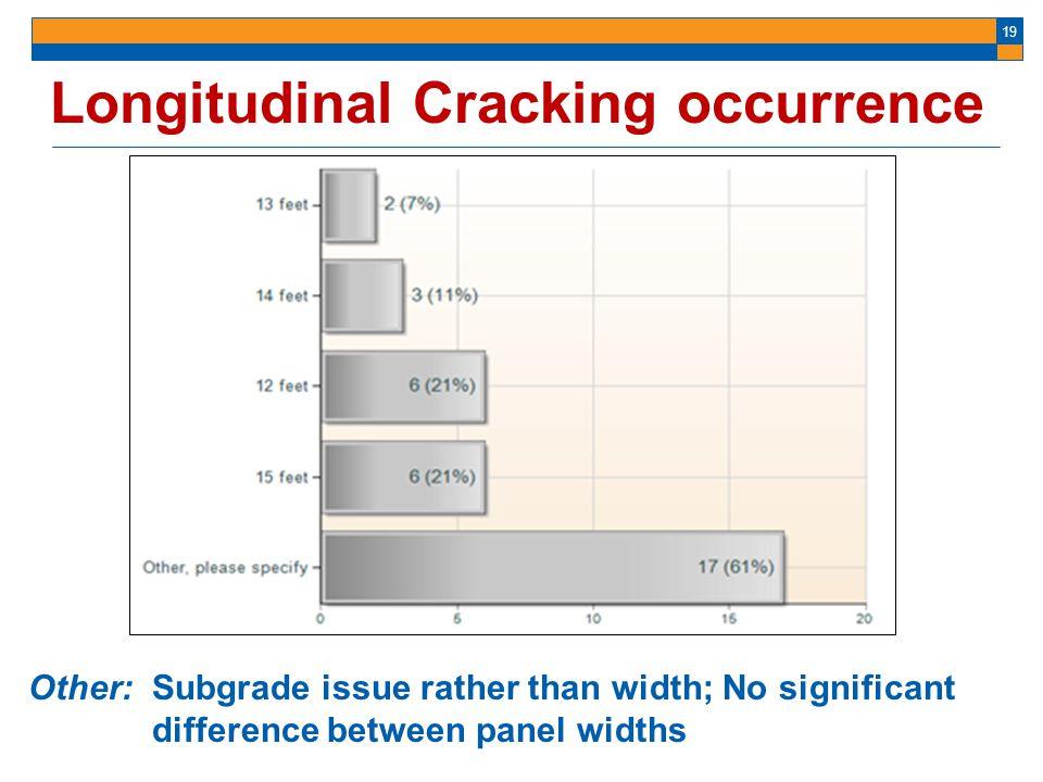 Longitudinal Cracking occurrence