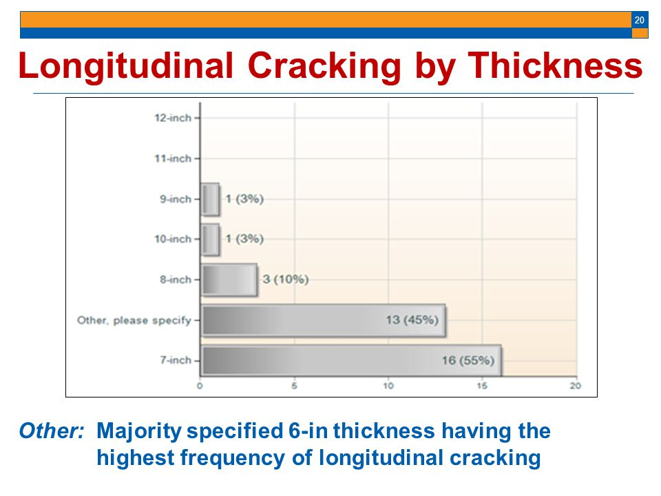Longitudinal Cracking by Thickness