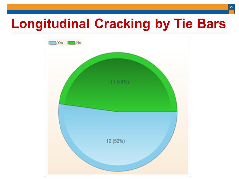 Longitudinal Cracking by Tie Bars