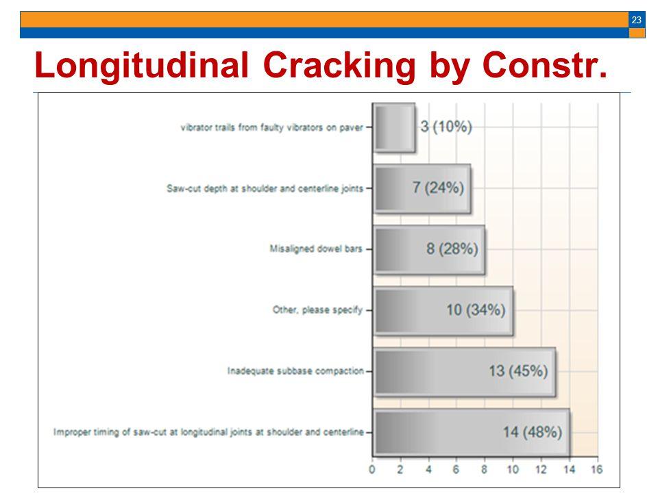 Longitudinal Cracking by Constr. Bars