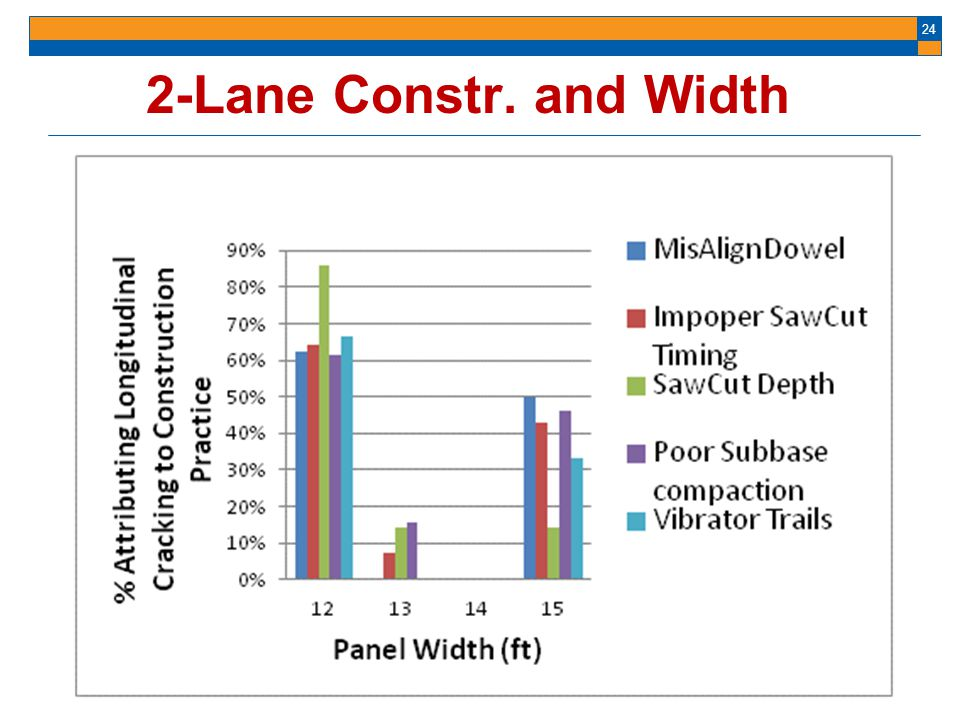 2-Lane Constr. and Width