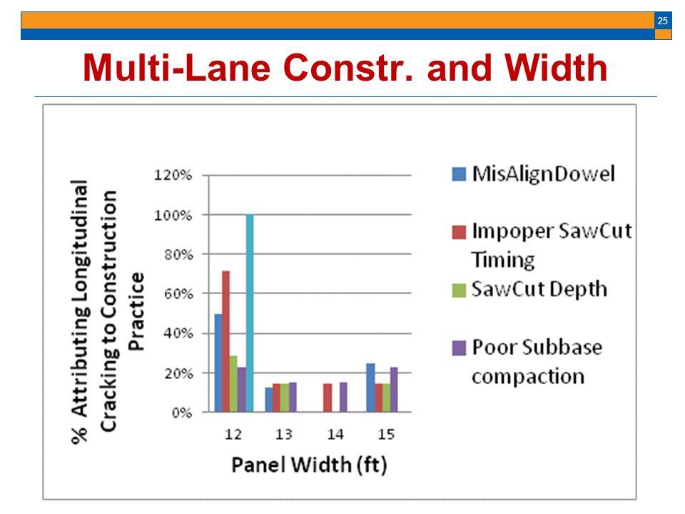 Multi-Lane Constr. and Width