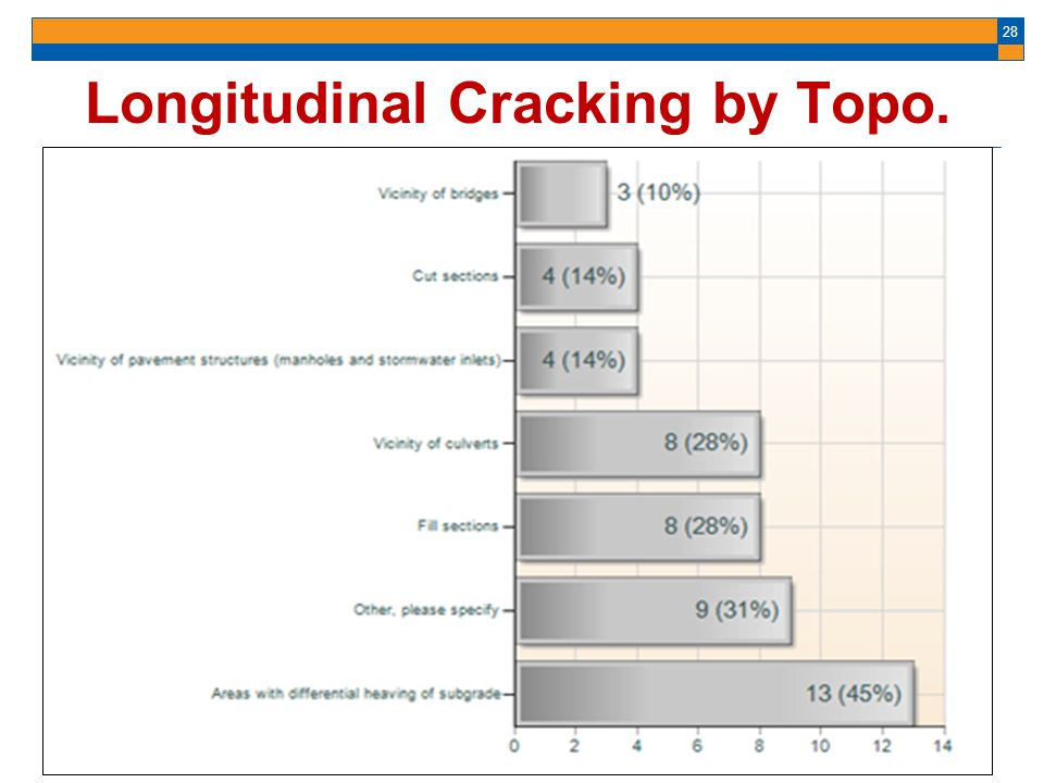 Longitudinal Cracking by Topo.