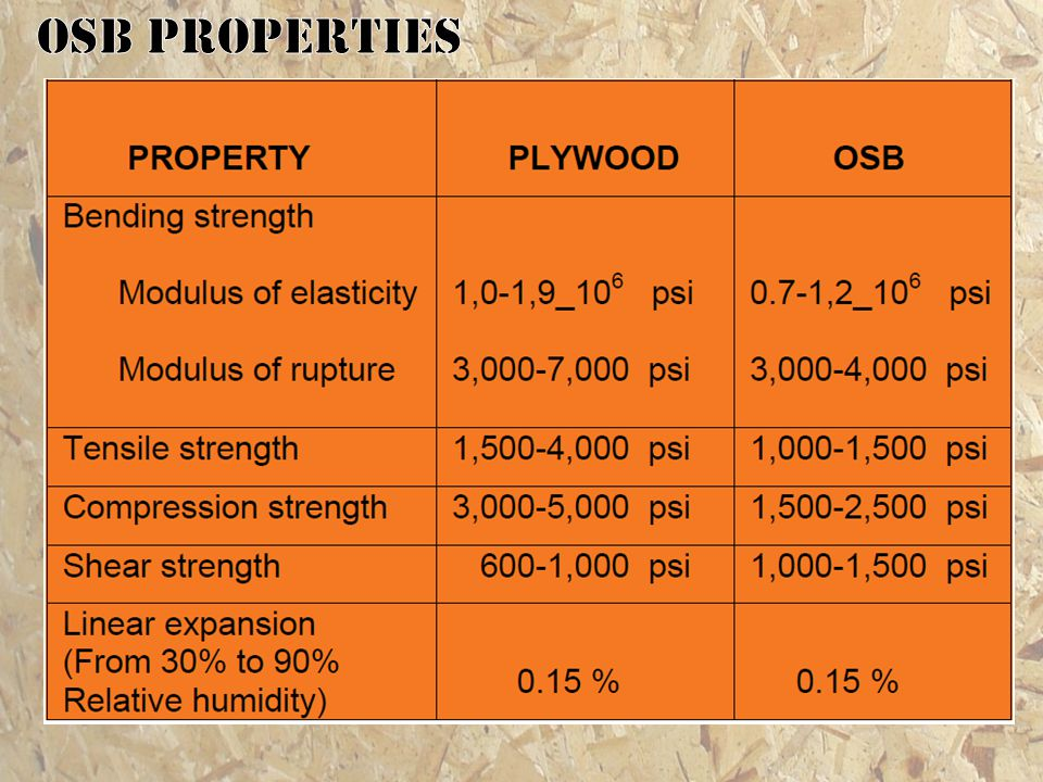 OSB properties