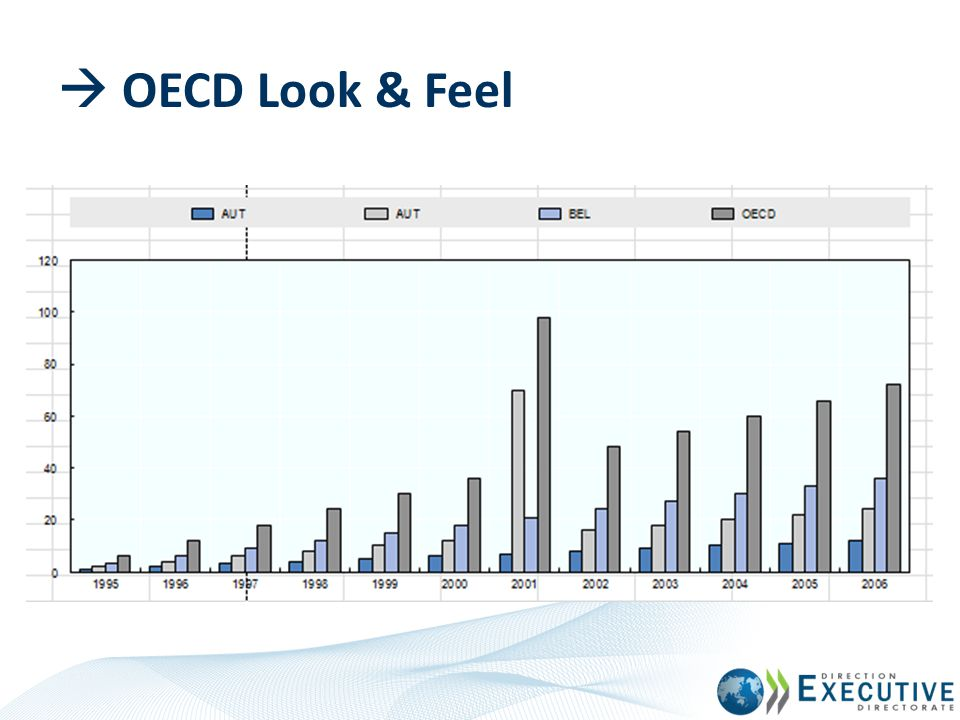  OECD Look & Feel The graph has been formatted with the OECD look & feel.