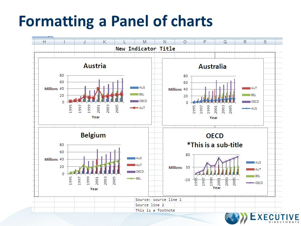 Formatting a Panel of charts