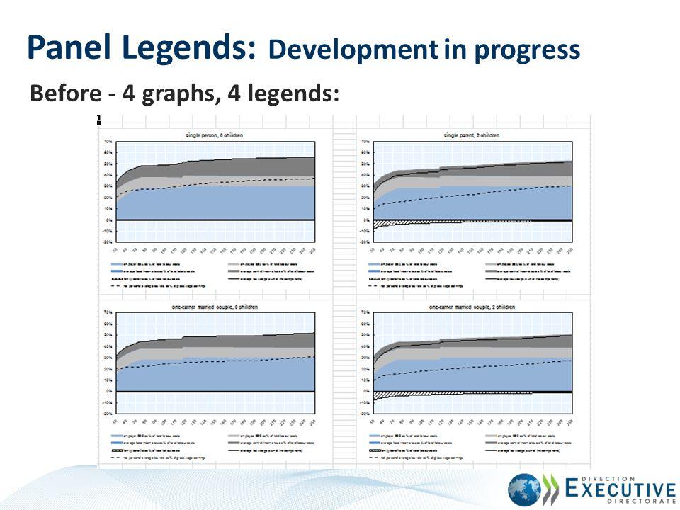 Panel Legends: Development in progress