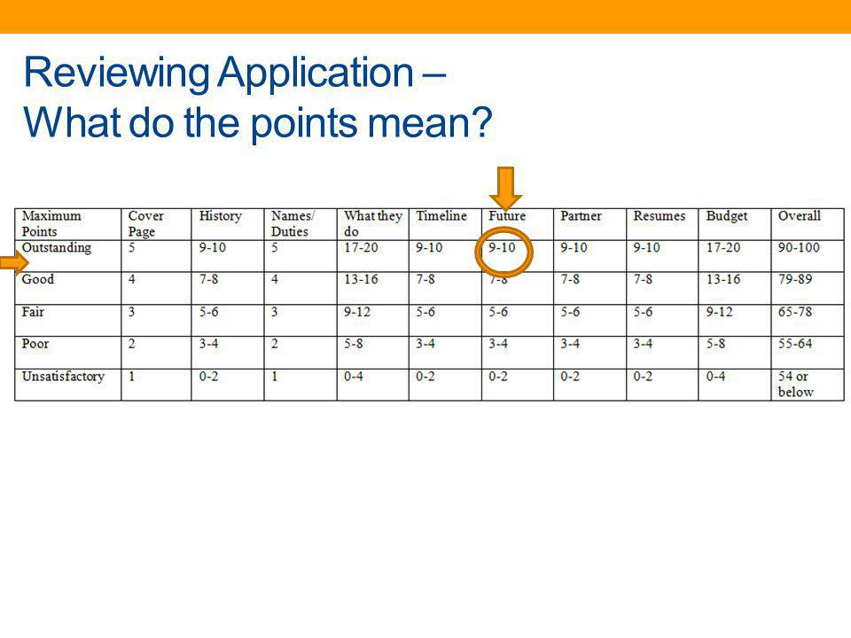 Reviewing Application – What do the points mean