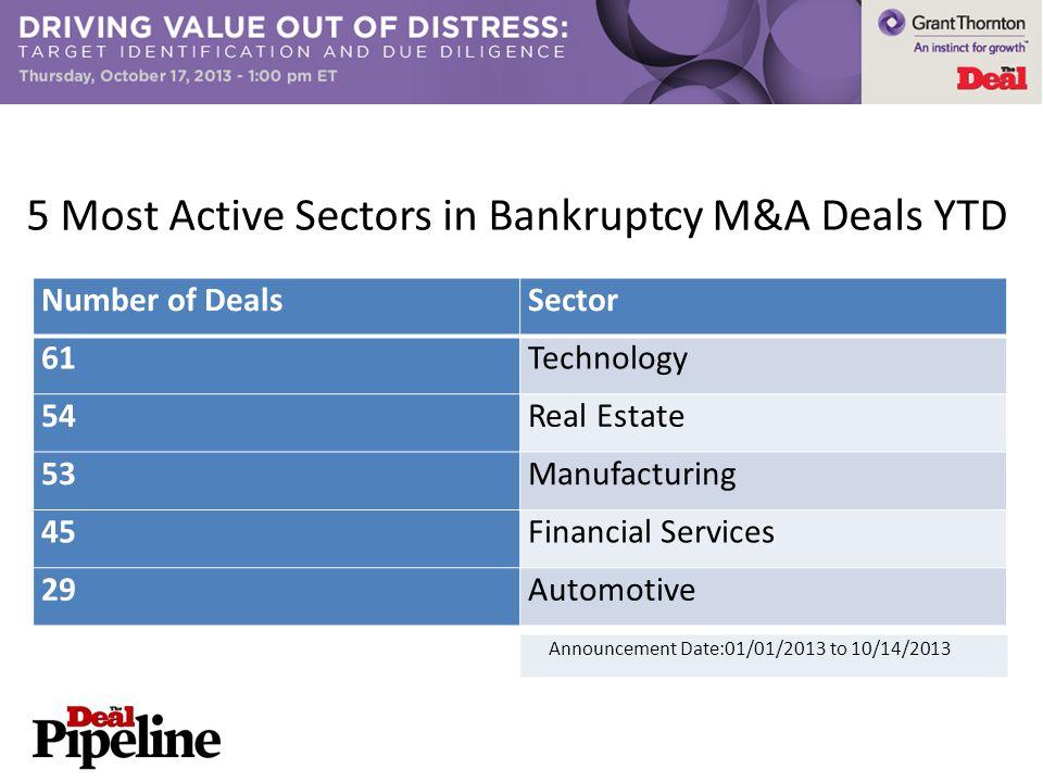 5 Most Active Sectors in Bankruptcy M&A Deals YTD