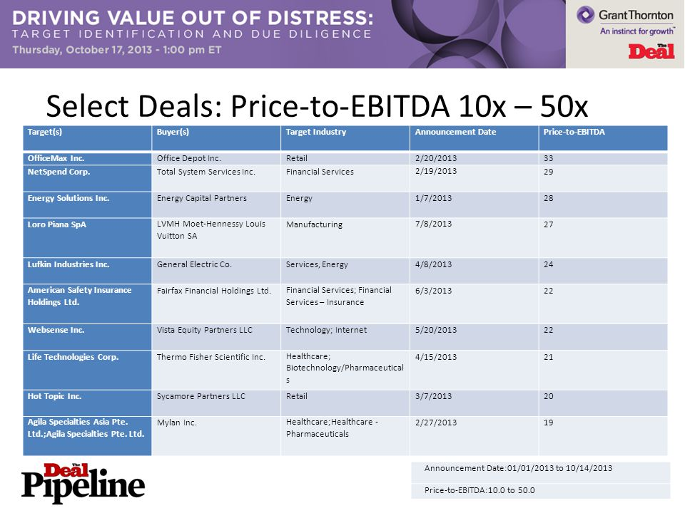 Select Deals: Price-to-EBITDA 10x – 50x