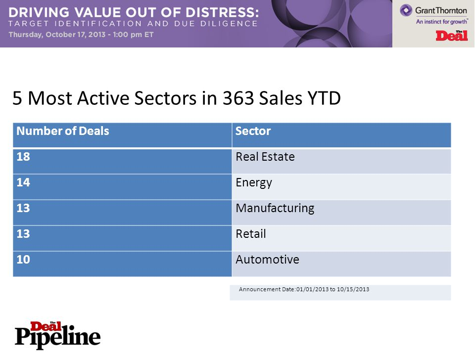 5 Most Active Sectors in 363 Sales YTD