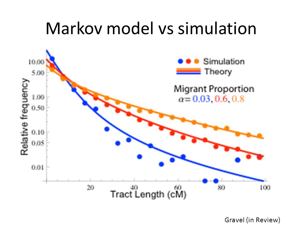 Markov model vs simulation