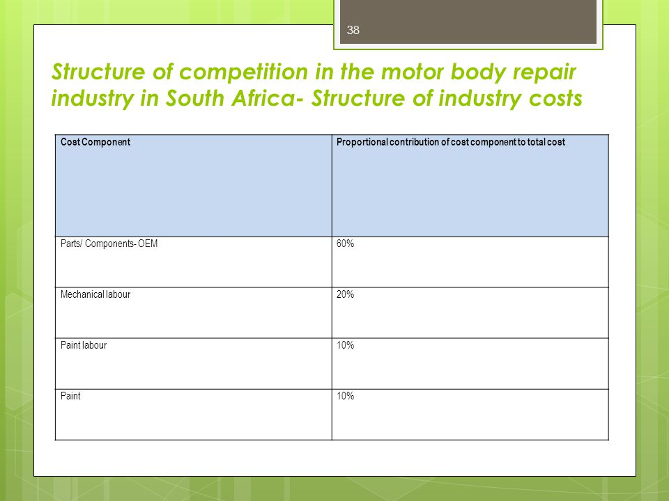 Structure of competition in the motor body repair industry in South Africa- Structure of industry costs