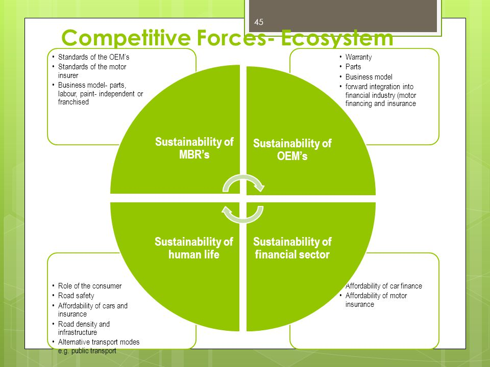 Competitive Forces- Ecosystem