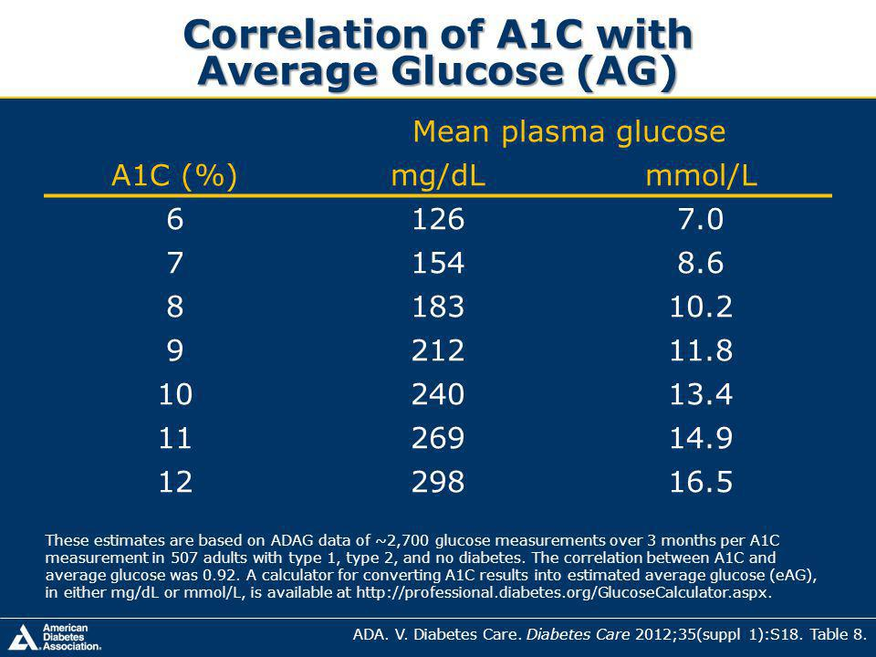 Correlation of A1C with Average Glucose (AG)