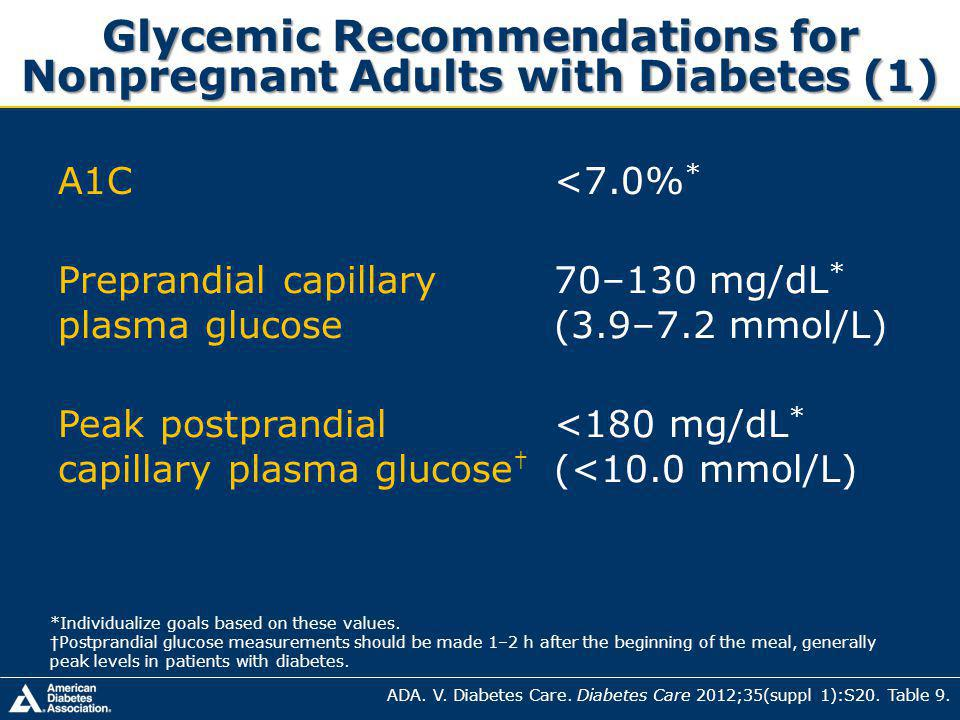 Glycemic Recommendations for Nonpregnant Adults with Diabetes (1)
