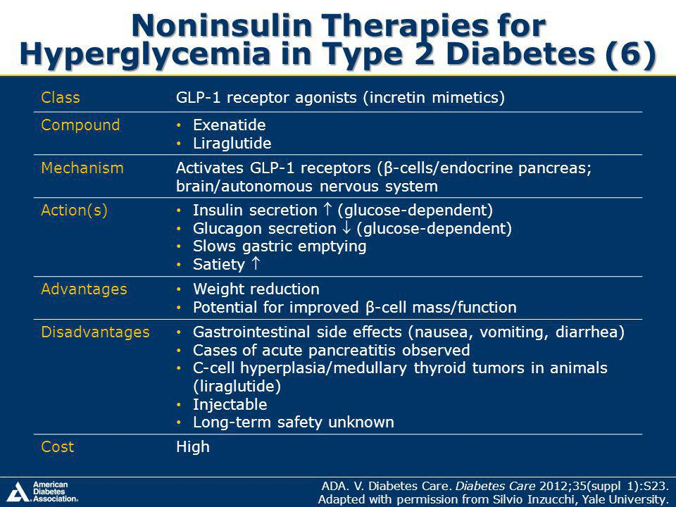 Noninsulin Therapies for Hyperglycemia in Type 2 Diabetes (6)