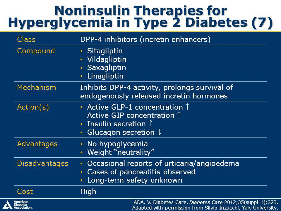 Noninsulin Therapies for Hyperglycemia in Type 2 Diabetes (7)
