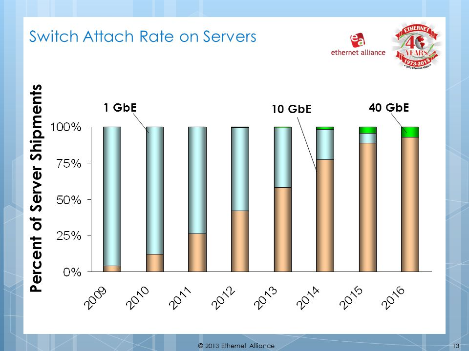 Switch Attach Rate on Servers