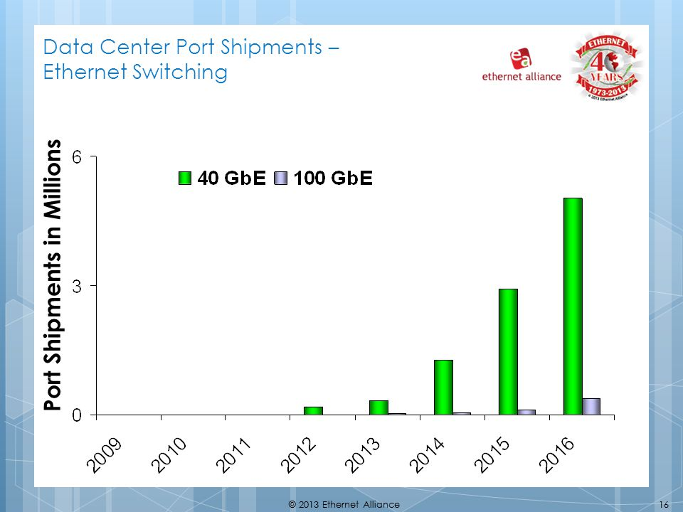 Data Center Port Shipments – Ethernet Switching