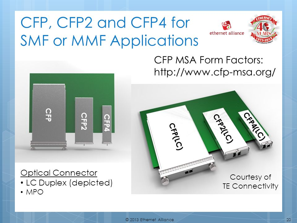 CFP, CFP2 and CFP4 for SMF or MMF Applications