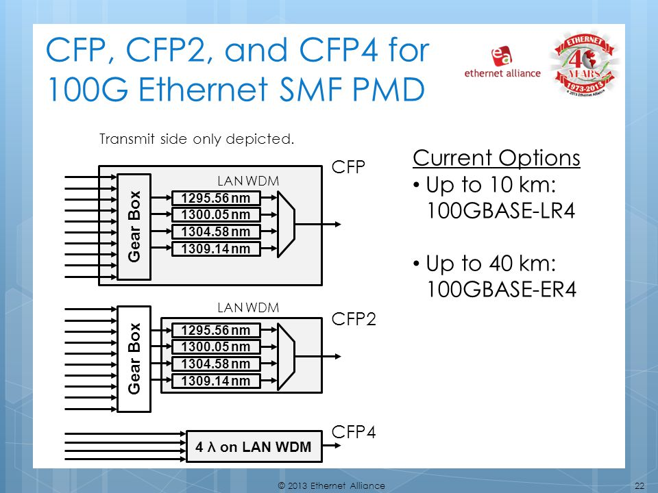 CFP, CFP2, and CFP4 for 100G Ethernet SMF PMD
