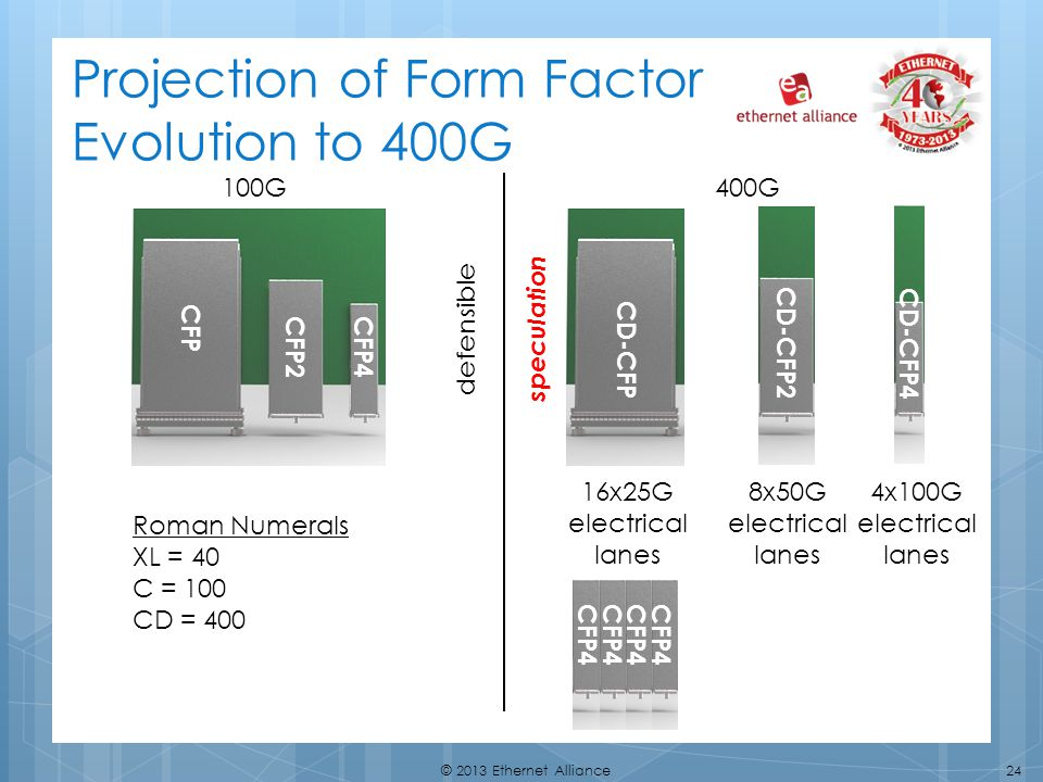 Projection of Form Factor Evolution to 400G