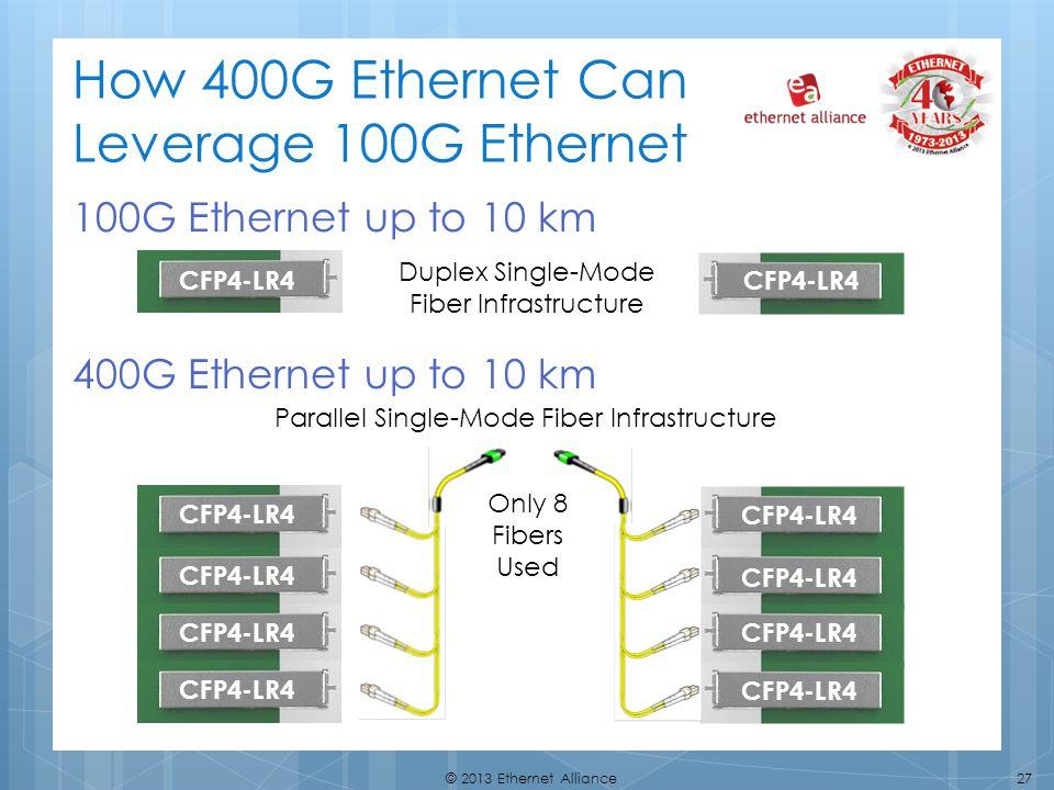 How 400G Ethernet Can Leverage 100G Ethernet