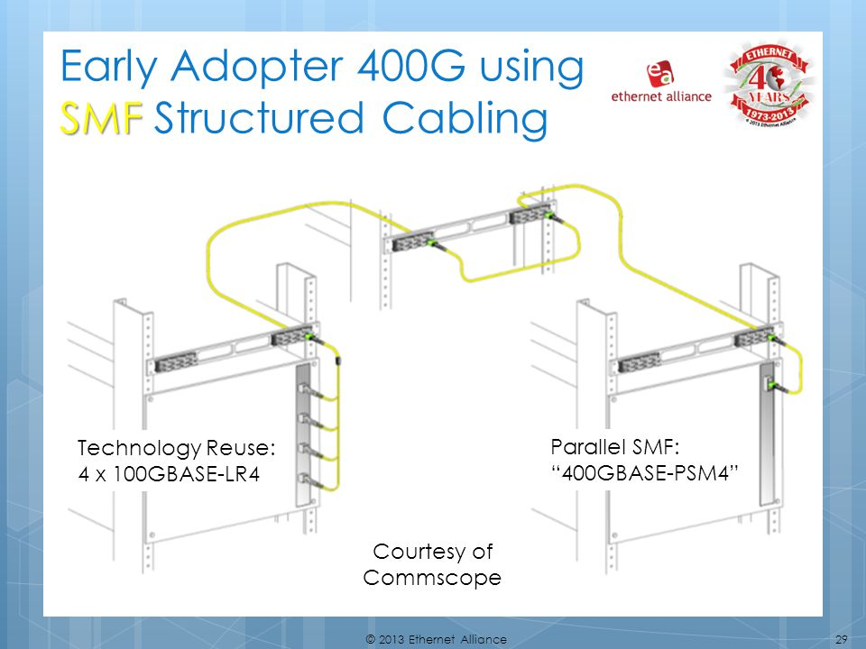 Early Adopter 400G using SMF Structured Cabling