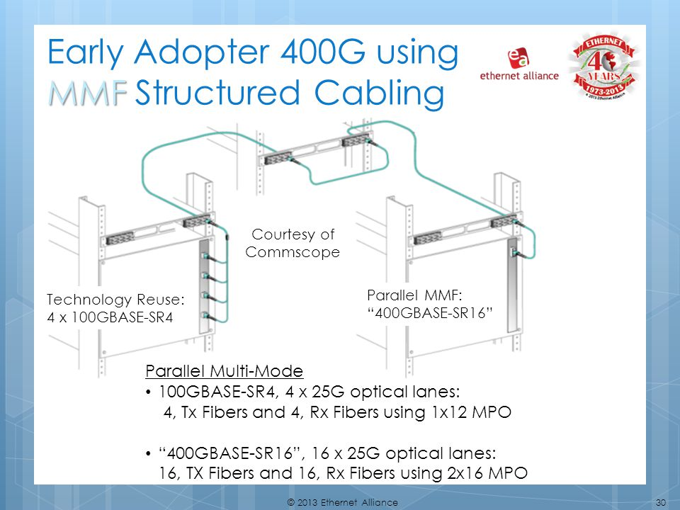 Early Adopter 400G using MMF Structured Cabling